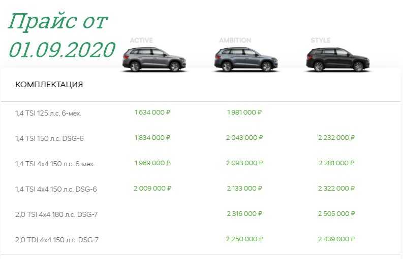 Кроссовер Шкода Кодиак 2017-2018 в новом кузове цена фото видео, цена Skoda Kodiaq характеристики
