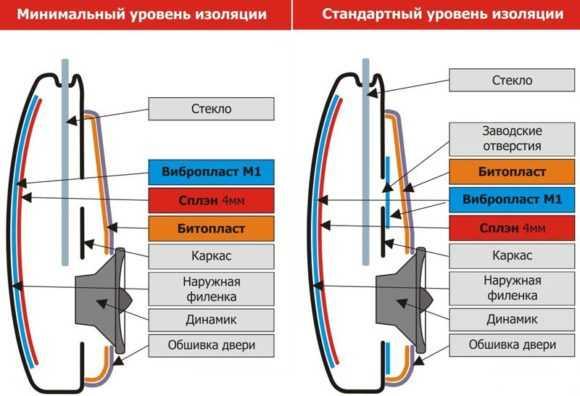 Шумоизоляция автомобиля Skoda Superb в Москве |