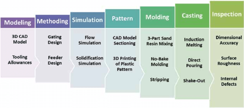 (PDF) Rapid Prototyping Applications in Metal Casting